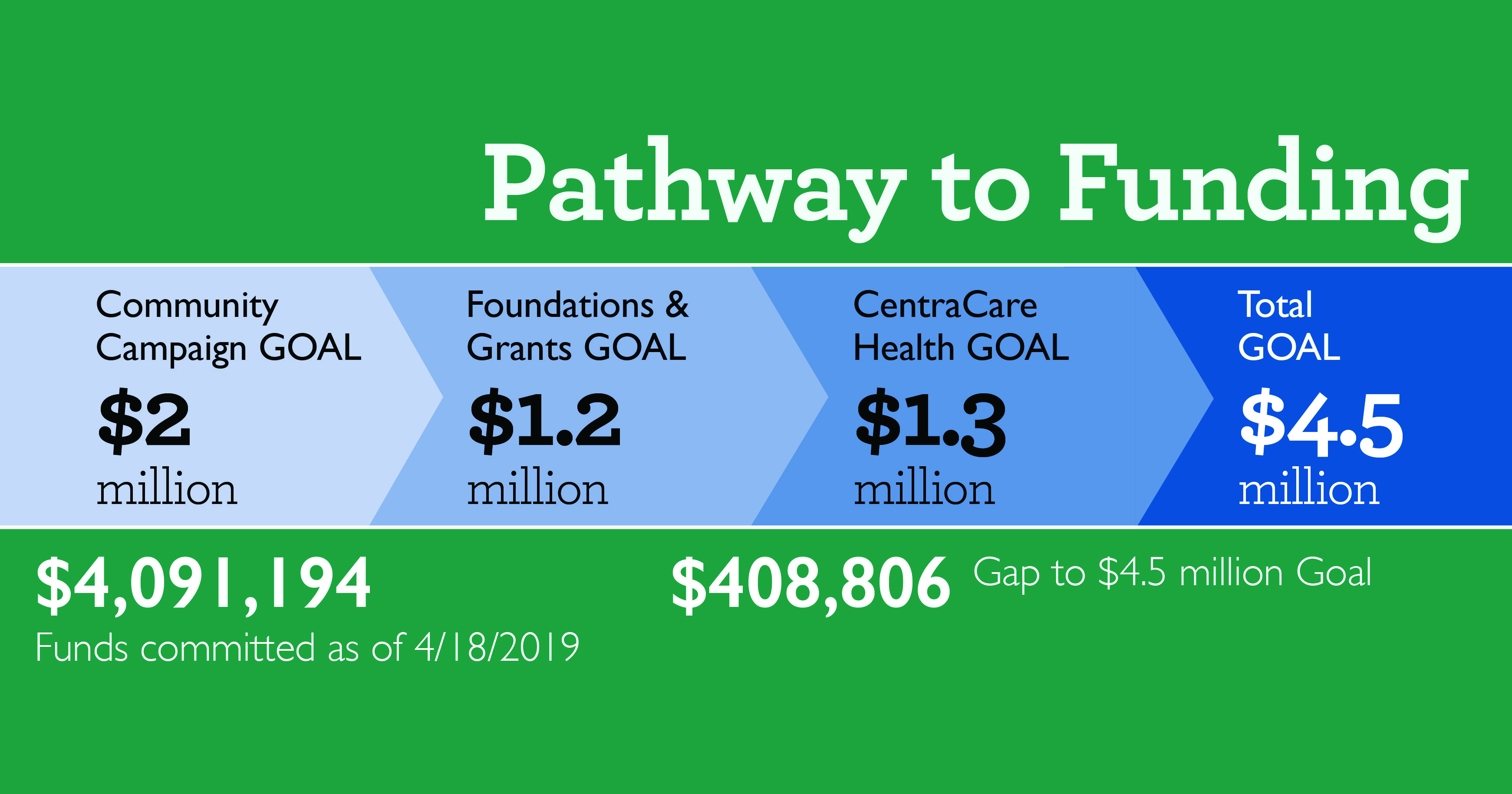 Pathway to Funding