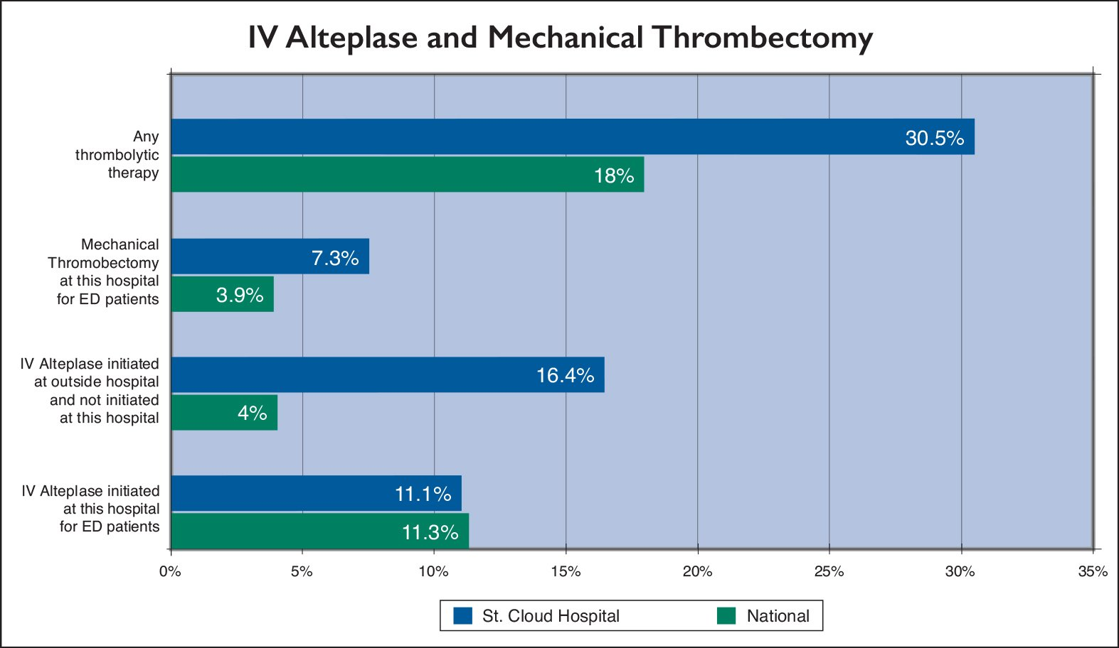 IV Alteplase and Mechanical Thrombectomy